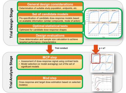 MCP-Mod